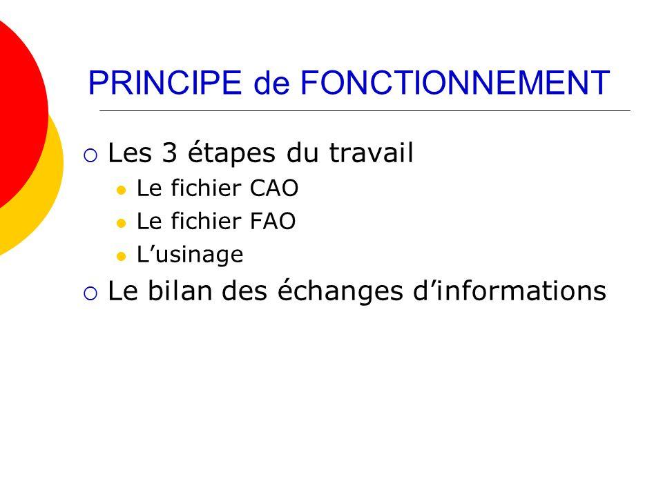 PRINCIPE de FONCTIONNEMENT Les 3 étapes du travail Le fichier CAO Le fichier FAO Lusinage Le bilan des échanges dinformations