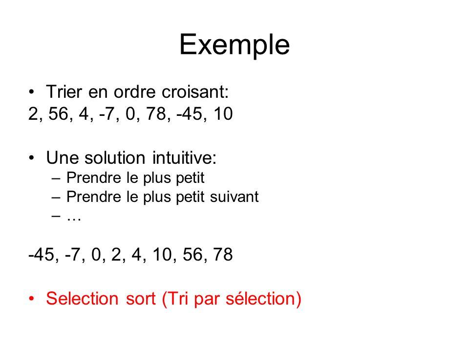 Principe Selection Sort Pour un tableau: –Déterminer le plus petit élément p à partir de i –Échanger lélément p avec i –Continuer à partir de i+1 2, 56, 4, -7, 0, 78, -45, 10 -45, 56, 4, -7, 0, 78, 2, 10 -45, -7, 4, 56, 0, 78, 2, 10 -45, -7, 0, 4, 56, 78, 2, 10 …