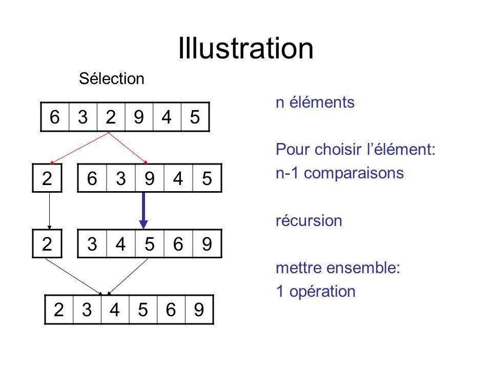 Illustration Sélection n éléments Pour choisir lélément: n-1 comparaisons récursion mettre ensemble: 1 opération 632945 234569 63945 34569 2 2