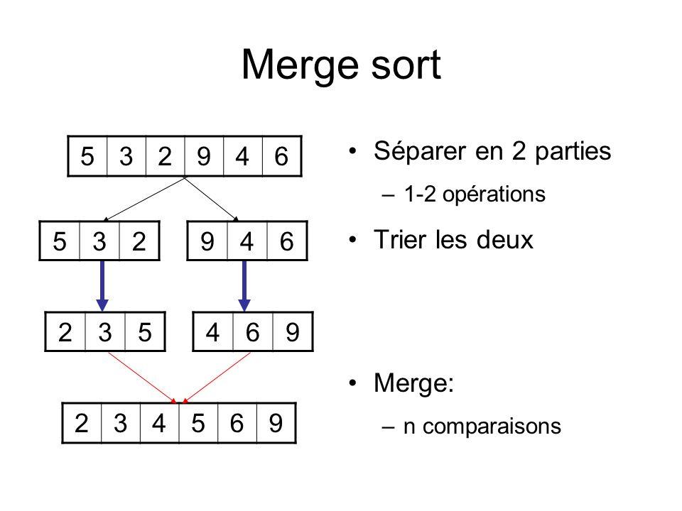 Merge sort Séparer en 2 parties –1-2 opérations Trier les deux Merge: –n comparaisons 532946 234569 946532 469235