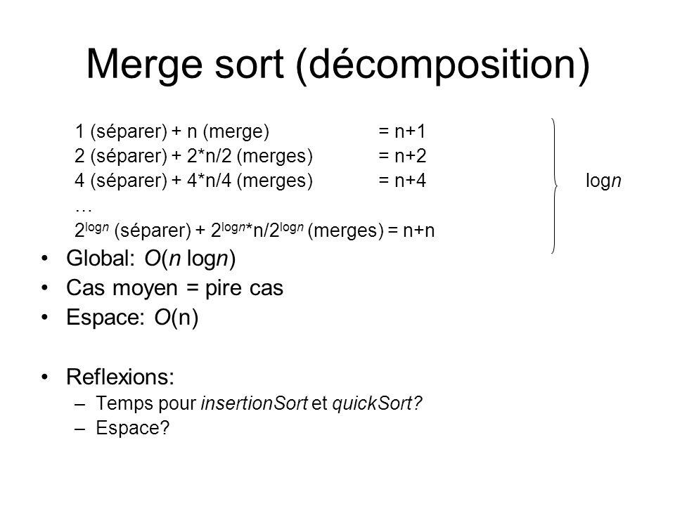 Merge sort (décomposition) 1 (séparer) + n (merge)= n+1 2 (séparer) + 2*n/2 (merges)= n+2 4 (séparer) + 4*n/4 (merges)= n+4 logn … 2 logn (séparer) + 2 logn *n/2 logn (merges) = n+n Global: O(n logn) Cas moyen = pire cas Espace: O(n) Reflexions: –Temps pour insertionSort et quickSort.