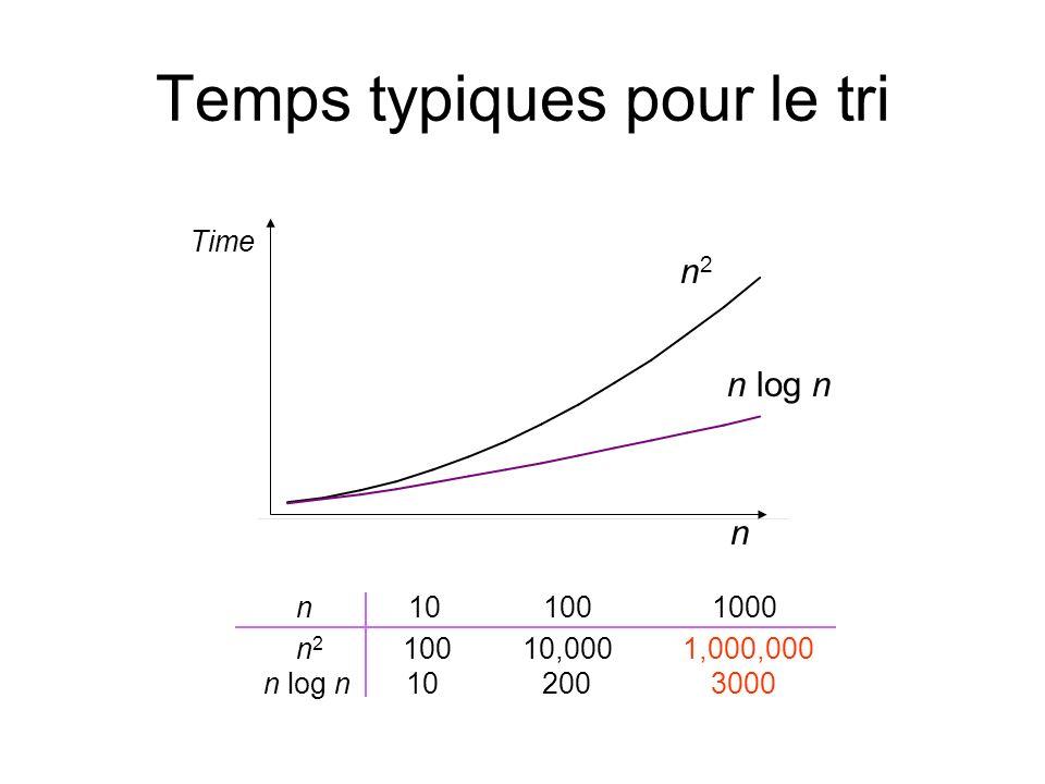 Temps typiques pour le tri n Time n2n2 n log n n 10 100 1000 n 2 100 10,000 1,000,000 n log n 10 200 3000