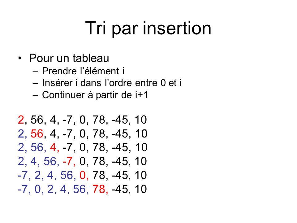 Tri par insertion Pour un tableau –Prendre lélément i –Insérer i dans lordre entre 0 et i –Continuer à partir de i+1 2, 56, 4, -7, 0, 78, -45, 10 2, 4, 56, -7, 0, 78, -45, 10 -7, 2, 4, 56, 0, 78, -45, 10 -7, 0, 2, 4, 56, 78, -45, 10