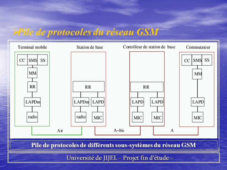 Université de JIJEL – Projet fin détude – Université de JIJEL – Projet fin détude – Pile de protocoles du réseau GSM Pile de protocoles de différents sous-systèmes du réseau GSM