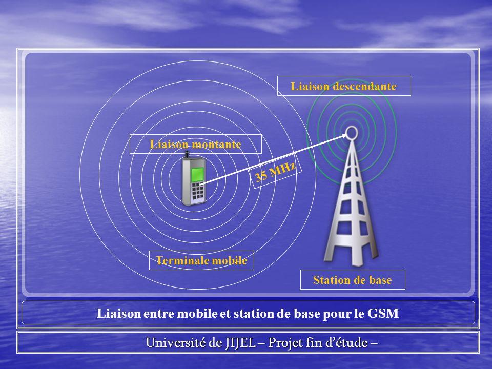 Université de JIJEL – Projet fin détude – Université de JIJEL – Projet fin détude – Liaison entre mobile et station de base pour le GSM Liaison montante Station de base Liaison descendante Terminale mobile 35 MHz