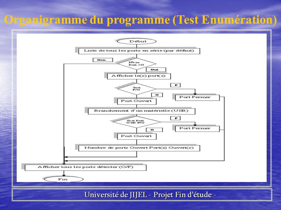 Organigramme du programme (Test Enumération)