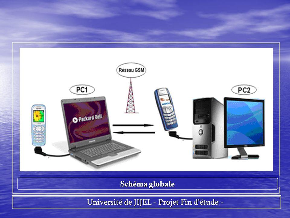 Université de JIJEL - Projet Fin détude - Université de JIJEL - Projet Fin détude - Schéma globale