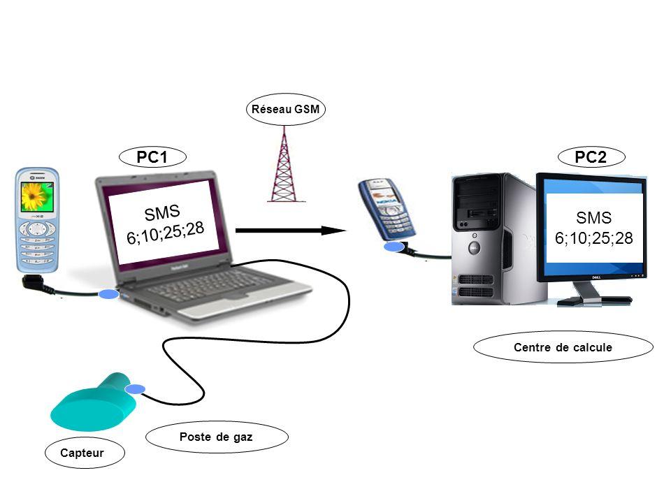 Réseau GSM PC2PC1 SMS 6;10;25;28 SMS 6;10;25;28 Capteur Centre de calcule Poste de gaz