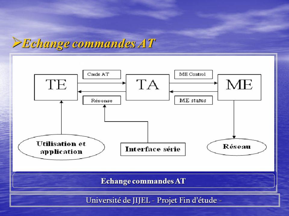 Echange commandes AT Echange commandes AT Université de JIJEL - Projet Fin détude - Université de JIJEL - Projet Fin détude - Echange commandes AT