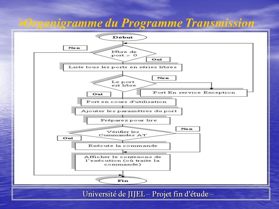 Université de JIJEL – Projet fin détude – Université de JIJEL – Projet fin détude – Organigramme du Programme Transmission