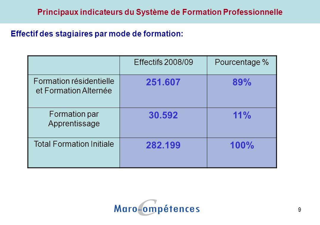 9 Effectif des stagiaires par mode de formation: Effectifs 2008/09Pourcentage % Formation résidentielle et Formation Alternée 251.60789% Formation par Apprentissage 30.59211% Total Formation Initiale 282.199100%