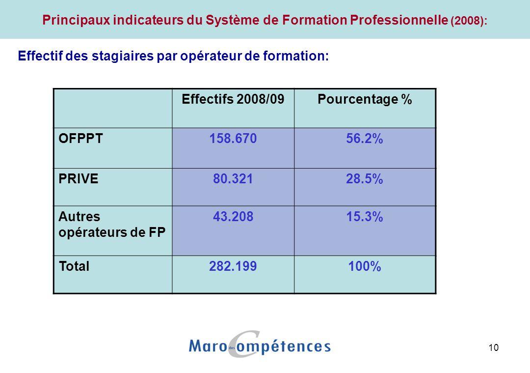 10 Principaux indicateurs du Système de Formation Professionnelle (2008): Effectif des stagiaires par opérateur de formation: Effectifs 2008/09Pourcentage % OFPPT158.67056.2% PRIVE80.32128.5% Autres opérateurs de FP 43.20815.3% Total282.199100%