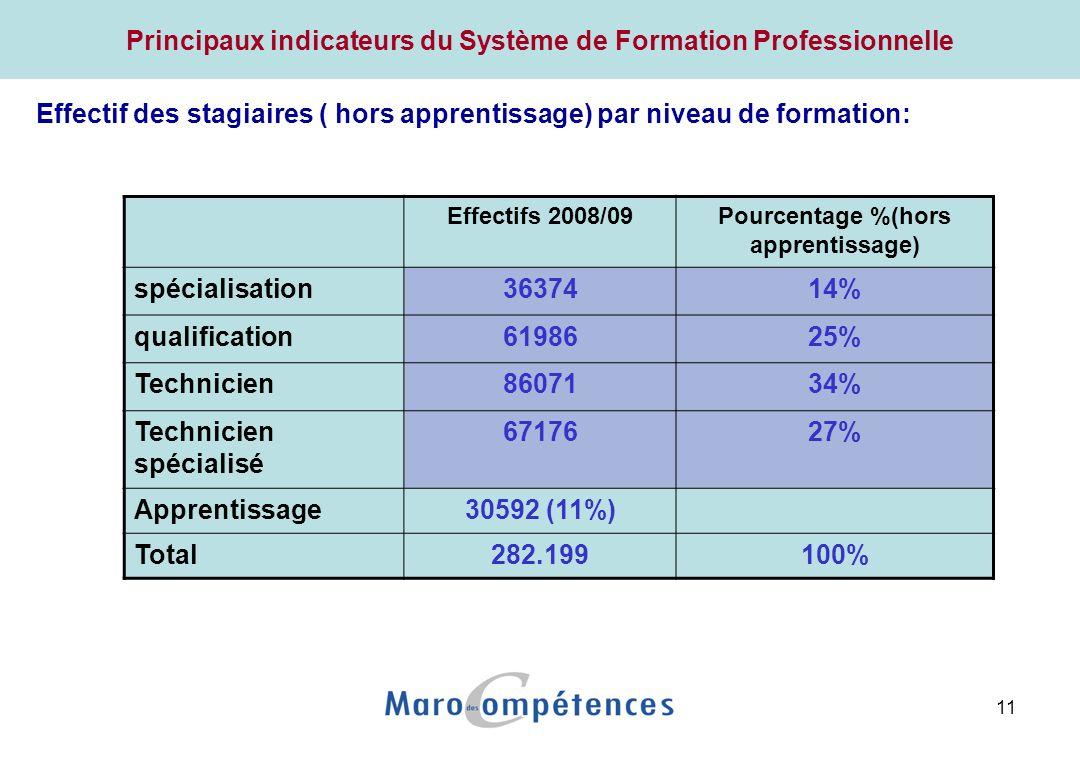 11 Principaux indicateurs du Système de Formation Professionnelle Effectif des stagiaires ( hors apprentissage) par niveau de formation: Effectifs 2008/09Pourcentage %(hors apprentissage) spécialisation3637414% qualification6198625% Technicien8607134% Technicien spécialisé 6717627% Apprentissage30592 (11%) Total282.199100%