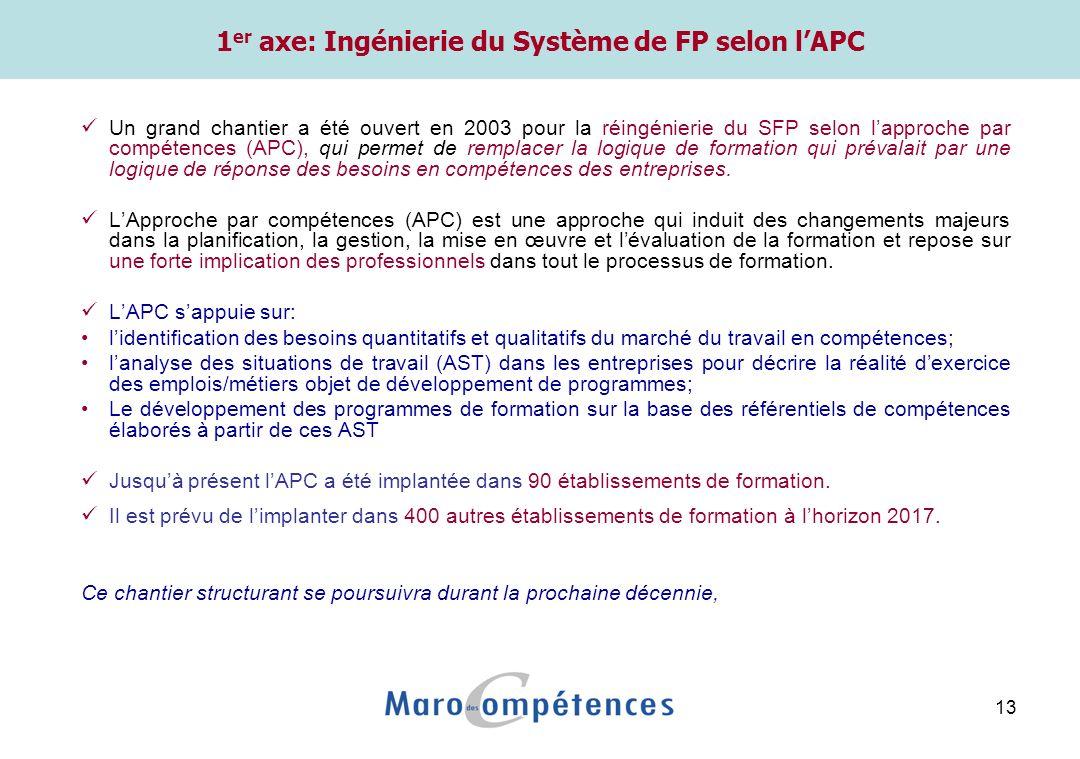 13 1 er axe: Ingénierie du Système de FP selon lAPC Un grand chantier a été ouvert en 2003 pour la réingénierie du SFP selon lapproche par compétences (APC), qui permet de remplacer la logique de formation qui prévalait par une logique de réponse des besoins en compétences des entreprises.