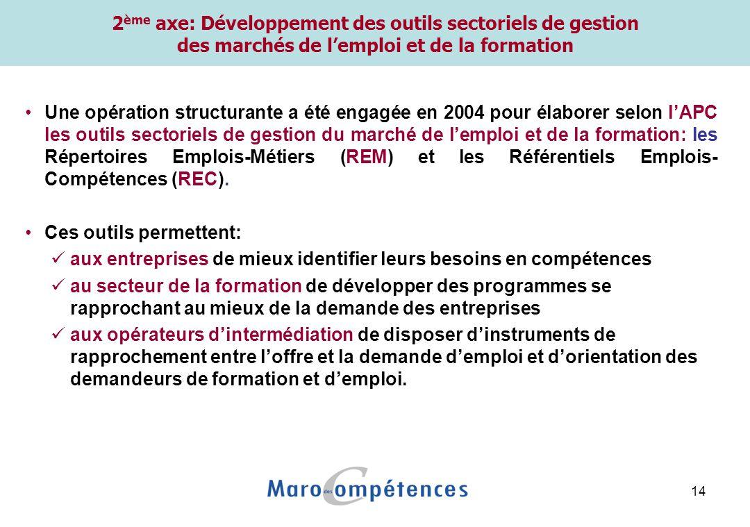 14 2 ème axe: Développement des outils sectoriels de gestion des marchés de lemploi et de la formation Une opération structurante a été engagée en 2004 pour élaborer selon lAPC les outils sectoriels de gestion du marché de lemploi et de la formation: les Répertoires Emplois-Métiers (REM) et les Référentiels Emplois- Compétences (REC).