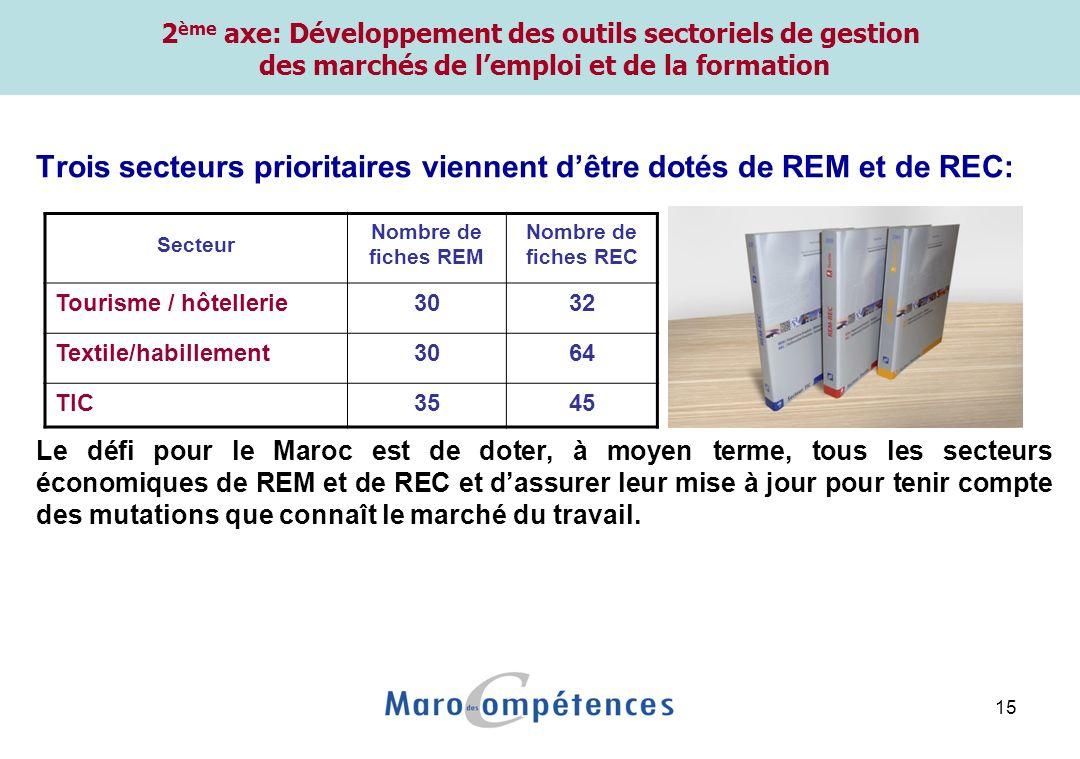 15 Trois secteurs prioritaires viennent dêtre dotés de REM et de REC: Le défi pour le Maroc est de doter, à moyen terme, tous les secteurs économiques