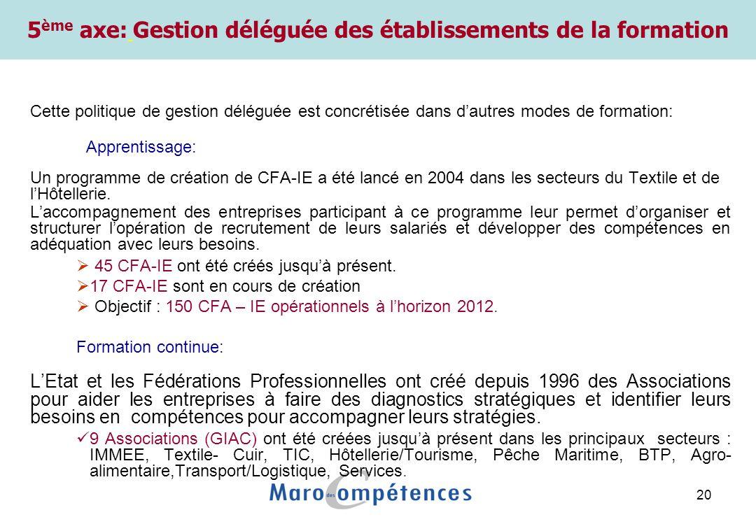 20 Gestion déléguée de la formation (CFA-IE) Cette politique de gestion déléguée est concrétisée dans dautres modes de formation: Apprentissage: Un programme de création de CFA-IE a été lancé en 2004 dans les secteurs du Textile et de lHôtellerie.