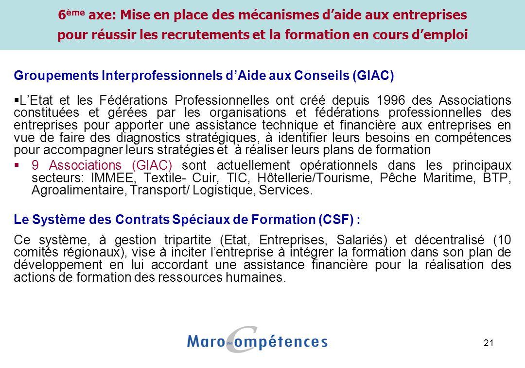 21 6 ème axe: Mise en place des mécanismes daide aux entreprises pour réussir les recrutements et la formation en cours demploi Groupements Interprofe