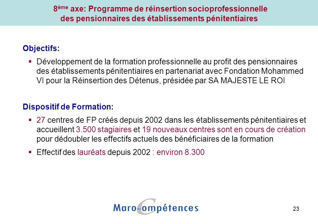 23 Objectifs: Développement de la formation professionnelle au profit des pensionnaires des établissements pénitentiaires en partenariat avec Fondation Mohammed VI pour la Réinsertion des Détenus, présidée par SA MAJESTE LE ROI Dispositif de Formation: 27 centres de FP créés depuis 2002 dans les établissements pénitentiaires et accueillent 3.500 stagiaires et 19 nouveaux centres sont en cours de création pour dédoubler les effectifs actuels des bénéficiaires de la formation Effectif des lauréats depuis 2002 : environ 8.300 8 ème axe: Programme de réinsertion socioprofessionnelle des pensionnaires des établissements pénitentiaires
