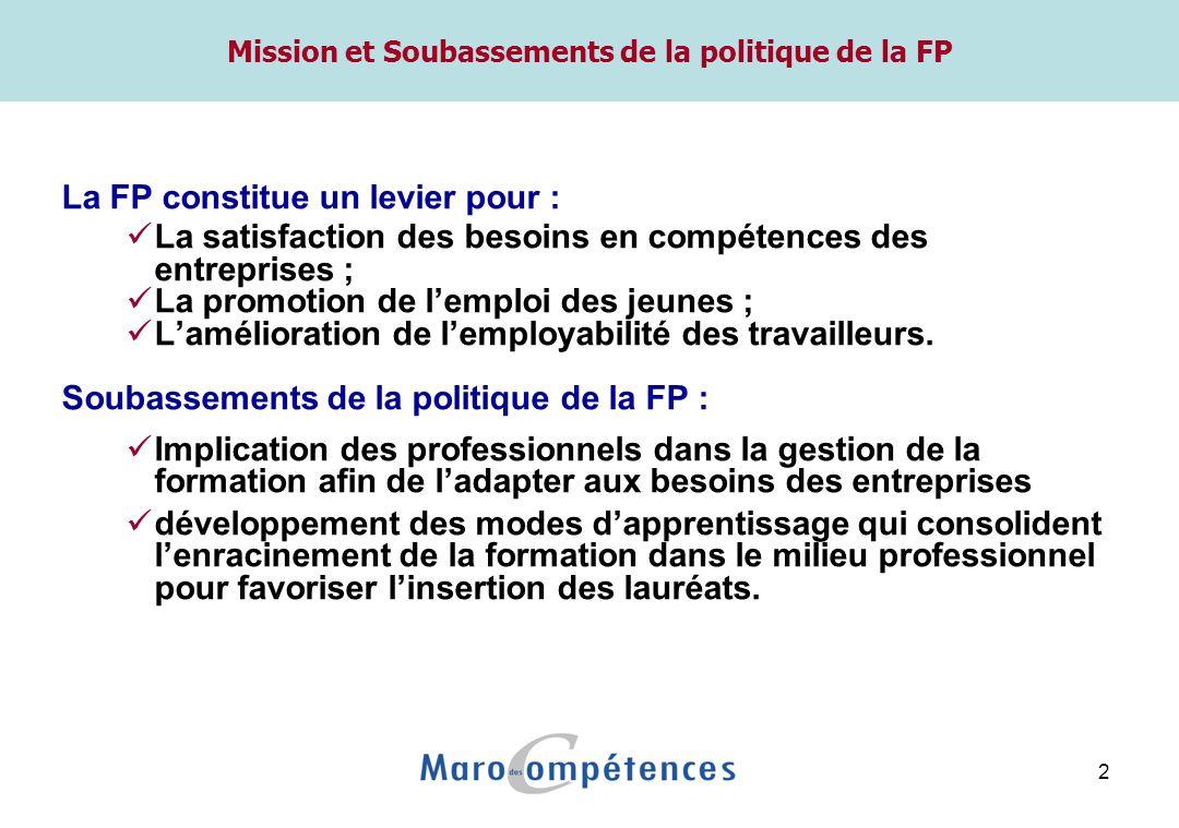 2 Mission et Soubassements de la politique de la FP La FP constitue un levier pour : La satisfaction des besoins en compétences des entreprises ; La promotion de lemploi des jeunes ; Lamélioration de lemployabilité des travailleurs.
