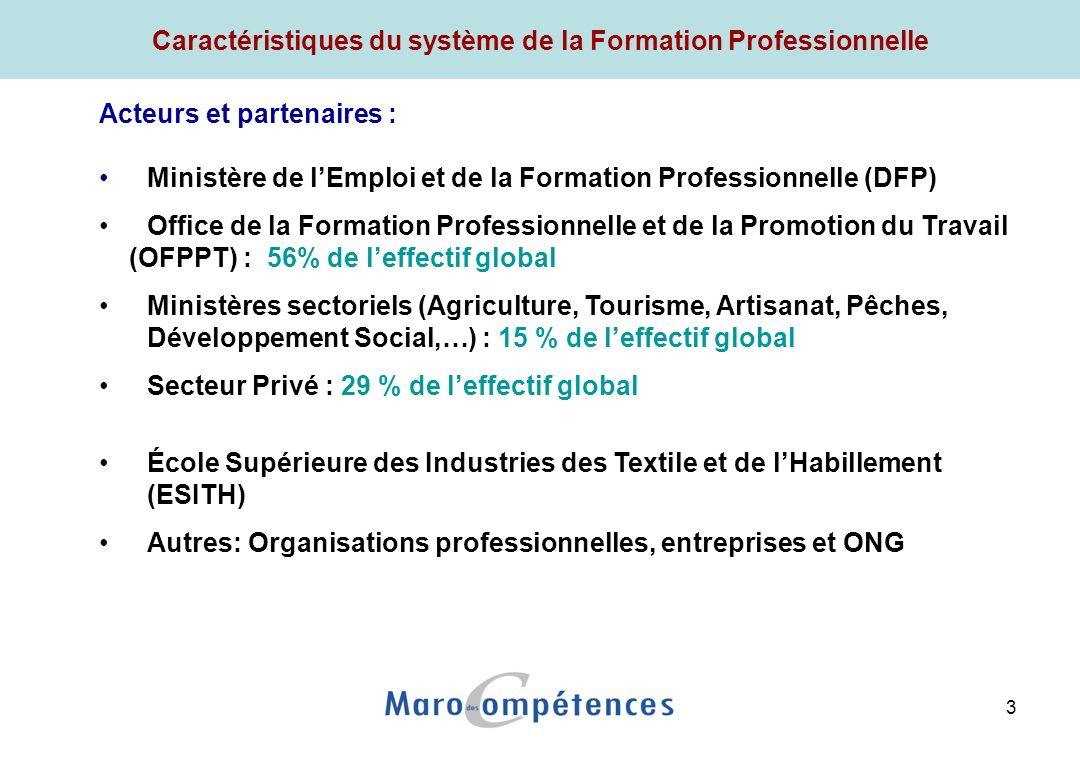 3 Caractéristiques du système de la Formation Professionnelle Acteurs et partenaires : Ministère de lEmploi et de la Formation Professionnelle (DFP) Office de la Formation Professionnelle et de la Promotion du Travail (OFPPT) : 56% de leffectif global Ministères sectoriels (Agriculture, Tourisme, Artisanat, Pêches, Développement Social,…) : 15 % de leffectif global Secteur Privé : 29 % de leffectif global École Supérieure des Industries des Textile et de lHabillement (ESITH) Autres: Organisations professionnelles, entreprises et ONG