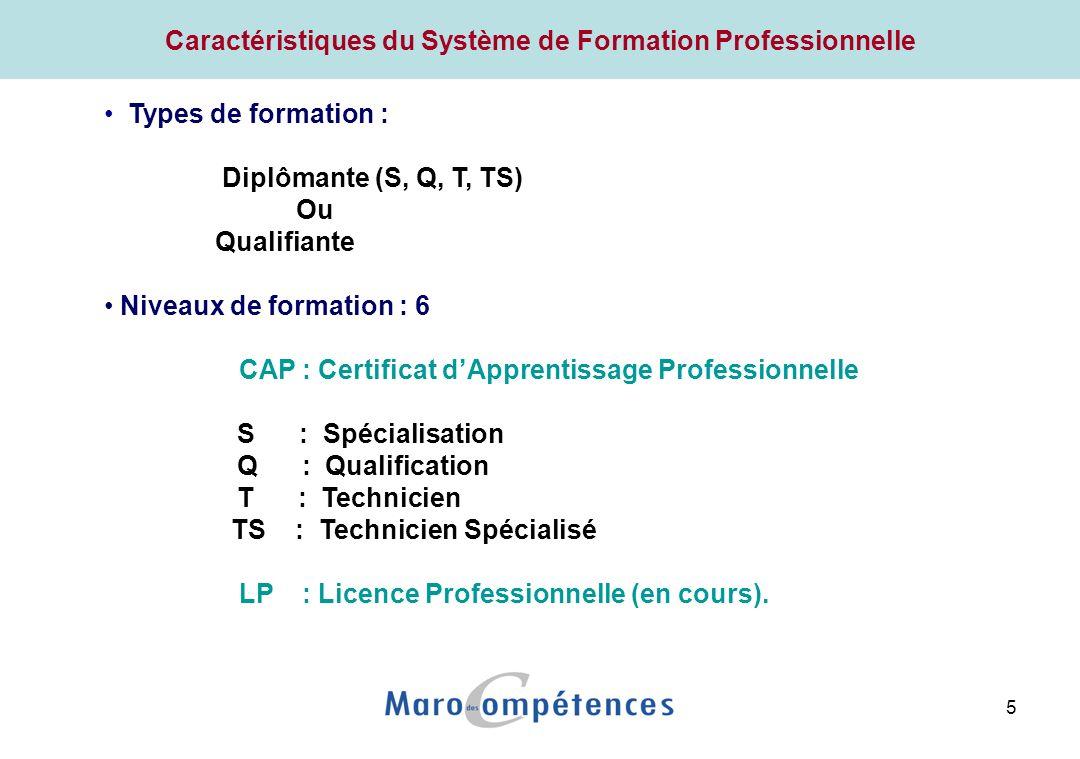 5 Caractéristiques du Système de Formation Professionnelle Types de formation : Diplômante (S, Q, T, TS) Ou Qualifiante Niveaux de formation : 6 CAP : Certificat dApprentissage Professionnelle S : Spécialisation Q : Qualification T : Technicien TS : Technicien Spécialisé LP : Licence Professionnelle (en cours).
