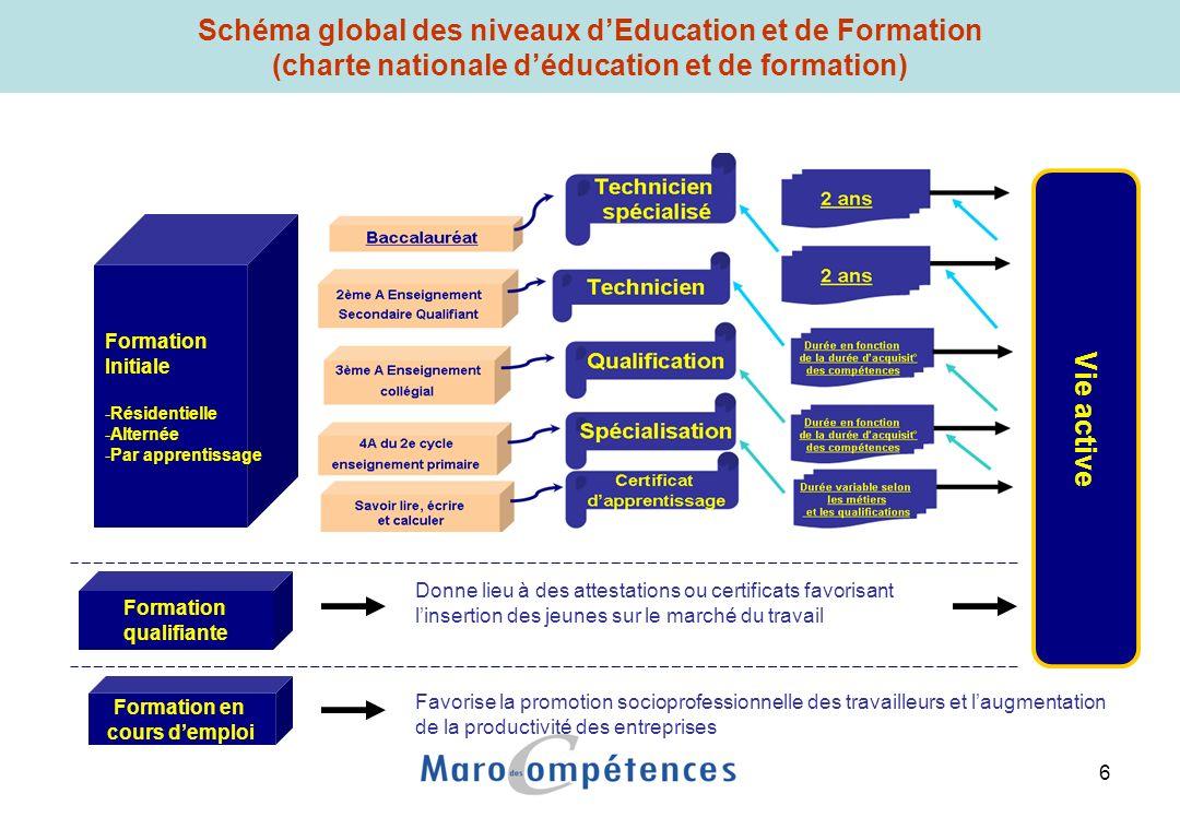 6 Vie active Schéma global des niveaux dEducation et de Formation (charte nationale déducation et de formation) Formation qualifiante Formation en cou
