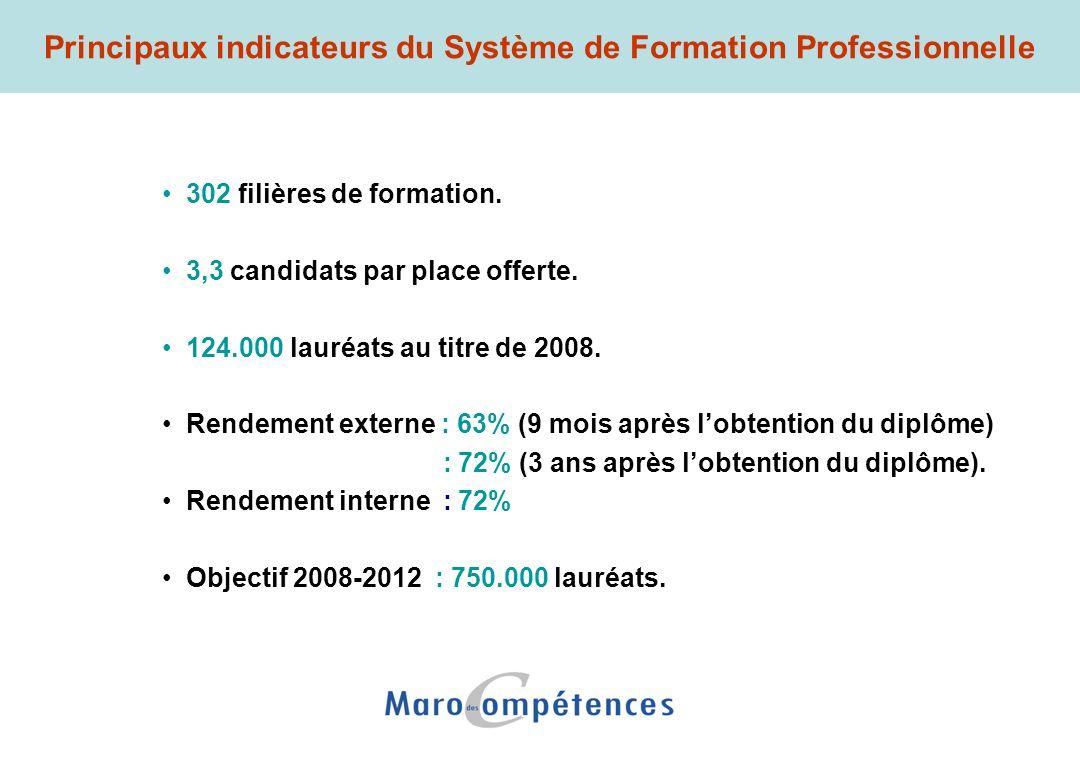 302 filières de formation. 3,3 candidats par place offerte. 124.000 lauréats au titre de 2008. Rendement externe : 63% (9 mois après lobtention du dip