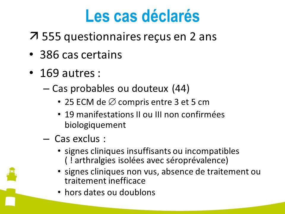 Les cas déclarés 555 questionnaires reçus en 2 ans 386 cas certains 169 autres : – Cas probables ou douteux (44) 25 ECM de compris entre 3 et 5 cm 19