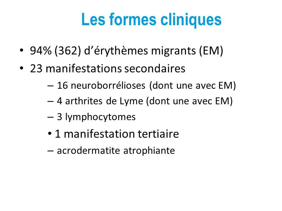 94% (362) dérythèmes migrants (EM) 23 manifestations secondaires – 16 neuroborrélioses (dont une avec EM) – 4 arthrites de Lyme (dont une avec EM) – 3