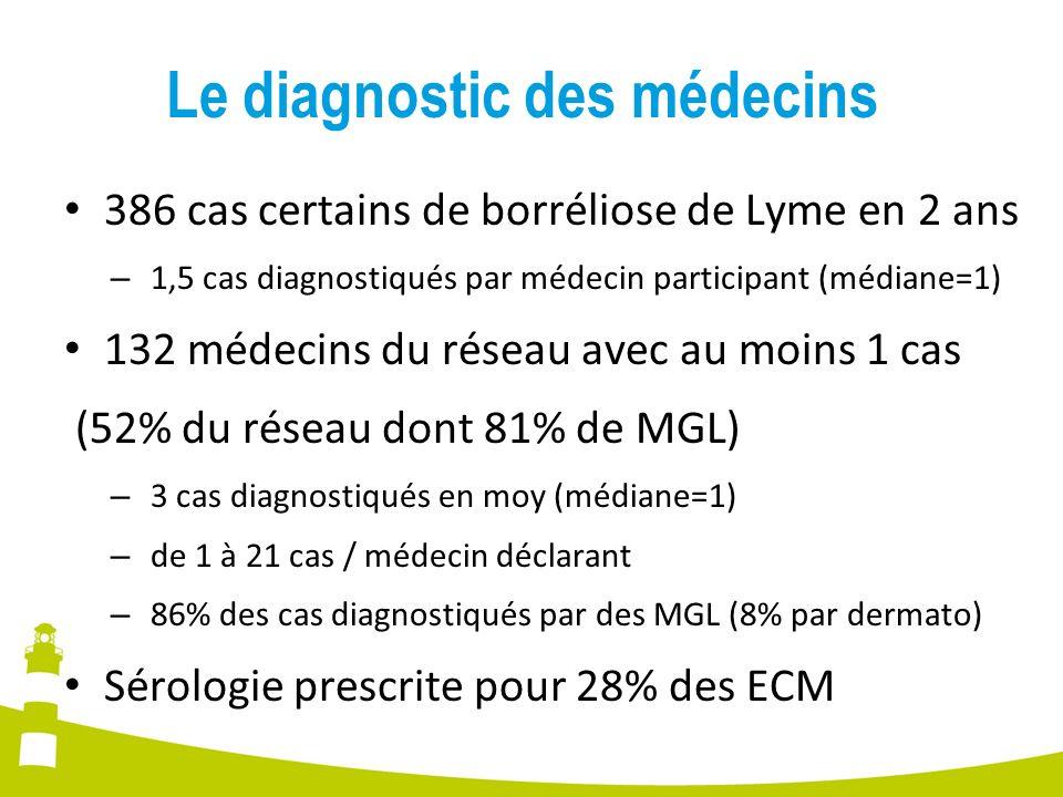 Le diagnostic des médecins 386 cas certains de borréliose de Lyme en 2 ans – 1,5 cas diagnostiqués par médecin participant (médiane=1) 132 médecins du