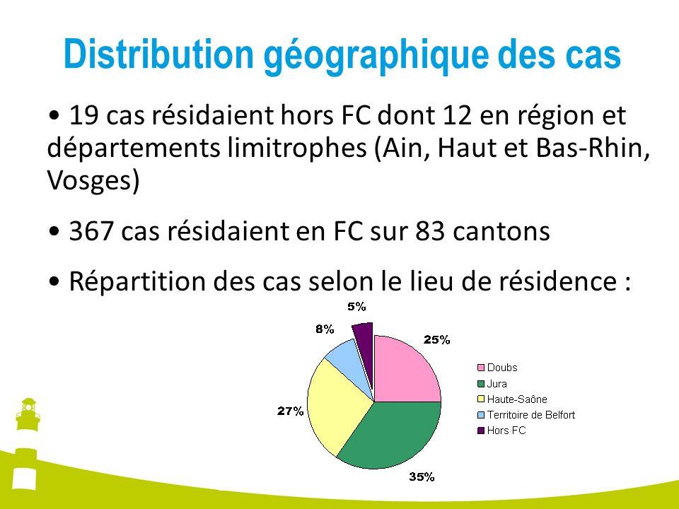 Distribution géographique des cas 19 cas résidaient hors FC dont 12 en région et départements limitrophes (Ain, Haut et Bas-Rhin, Vosges) 367 cas rési