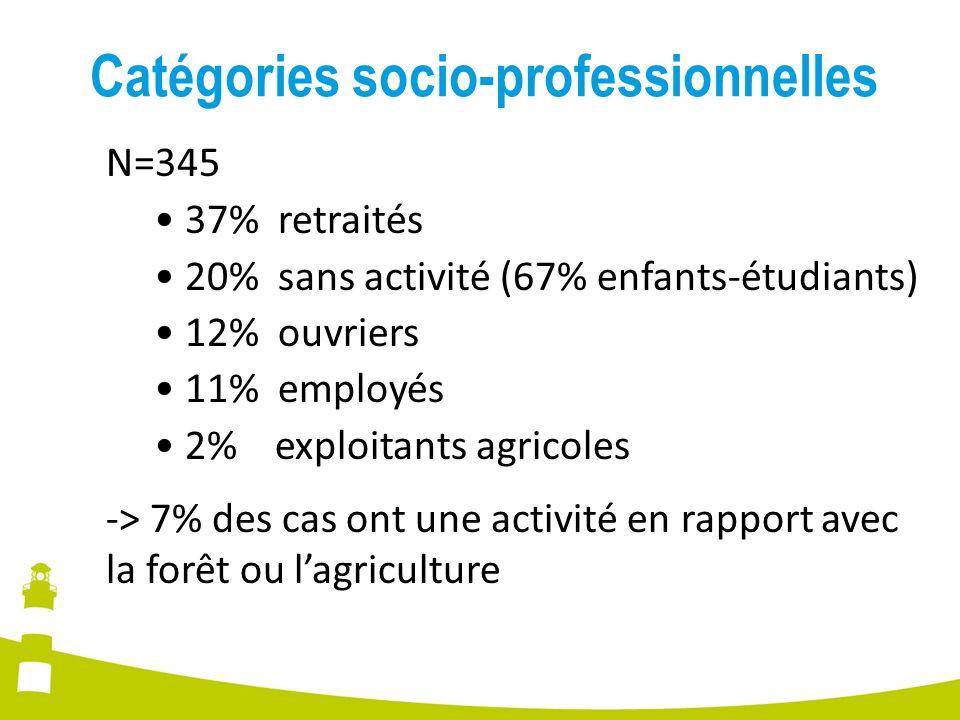 Catégories socio-professionnelles N=345 37% retraités 20% sans activité (67% enfants-étudiants) 12% ouvriers 11% employés 2% exploitants agricoles ->