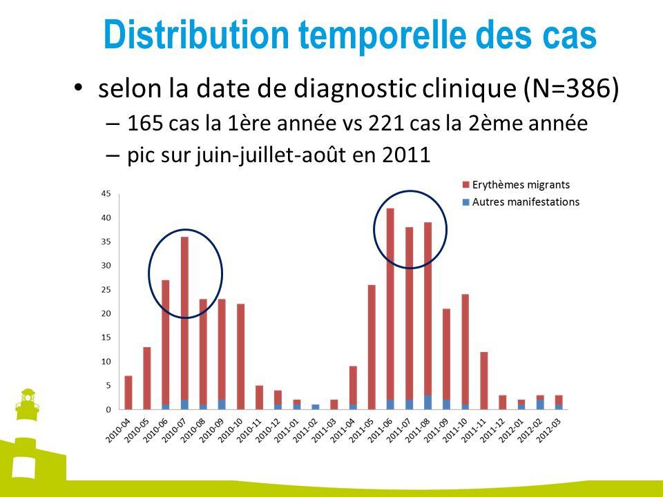 selon la date de diagnostic clinique (N=386) – 165 cas la 1ère année vs 221 cas la 2ème année – pic sur juin-juillet-août en 2011 Distribution tempore