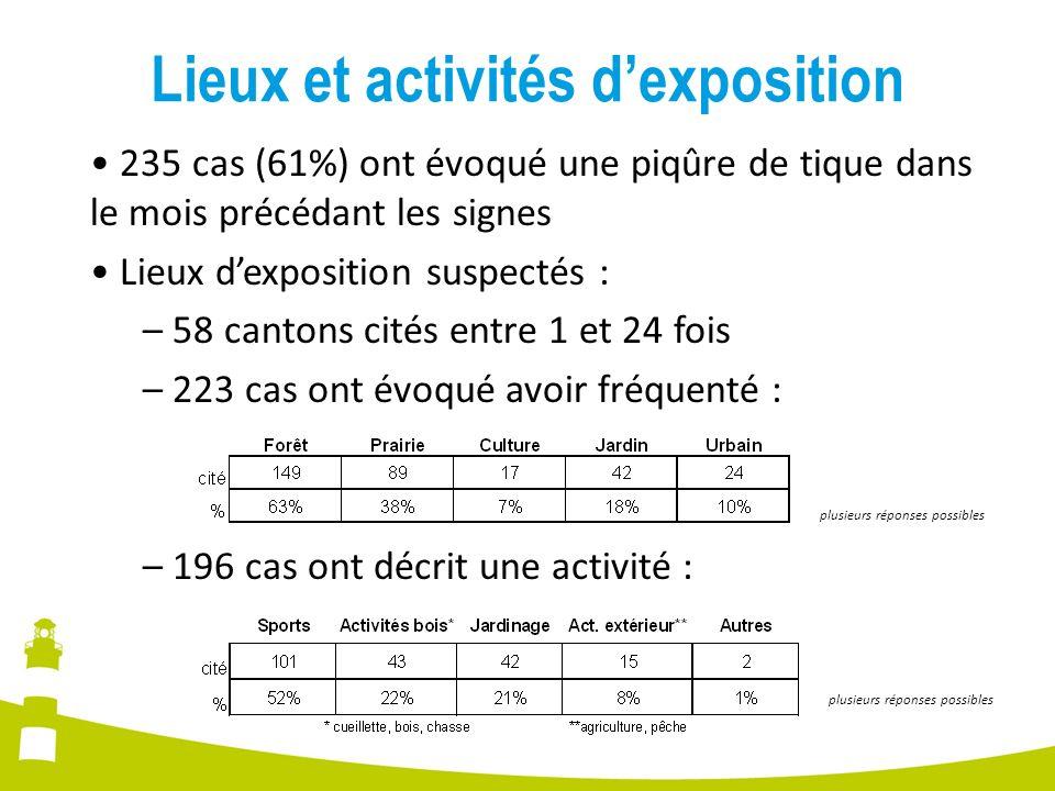 Lieux et activités dexposition 235 cas (61%) ont évoqué une piqûre de tique dans le mois précédant les signes Lieux dexposition suspectés : – 58 canto