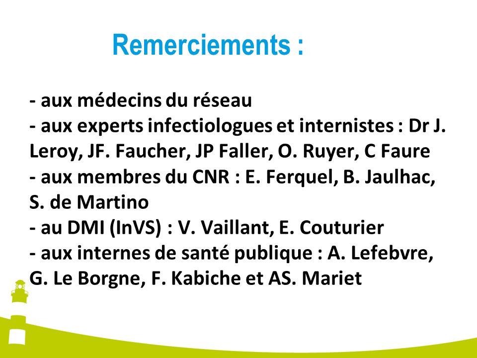 - aux médecins du réseau - aux experts infectiologues et internistes : Dr J. Leroy, JF. Faucher, JP Faller, O. Ruyer, C Faure - aux membres du CNR : E