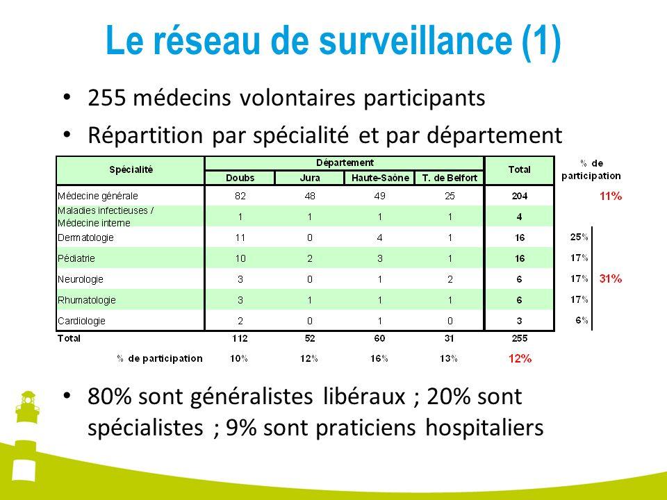 Le réseau de surveillance (1) 255 médecins volontaires participants Répartition par spécialité et par département 80% sont généralistes libéraux ; 20%