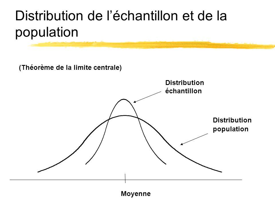 Distribution de léchantillon et de la population Distribution échantillon Distribution population Moyenne (Théorème de la limite centrale)