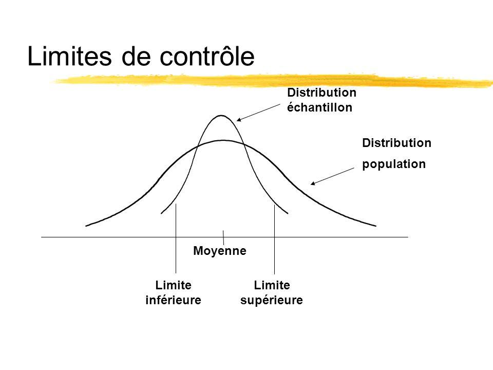 Limites de contrôle Distribution échantillon Distribution population Limite inférieure Limite supérieure Moyenne