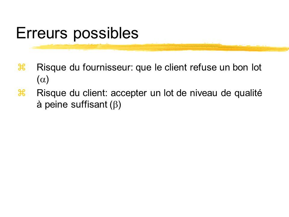 Erreurs possibles zRisque du fournisseur: que le client refuse un bon lot ( ) zRisque du client: accepter un lot de niveau de qualité à peine suffisan