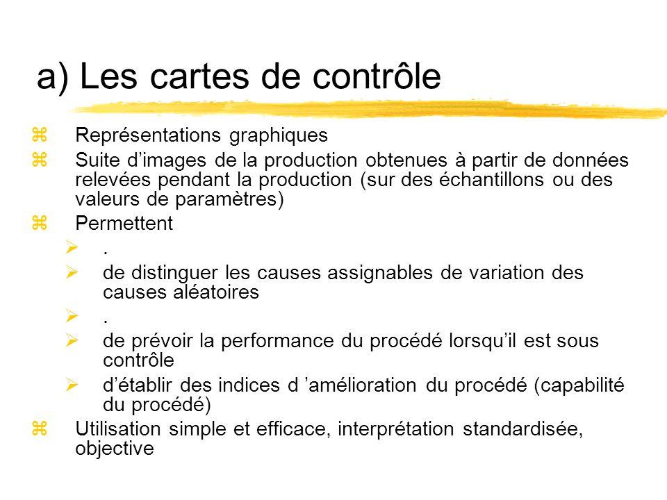 a) Les cartes de contrôle zReprésentations graphiques zSuite dimages de la production obtenues à partir de données relevées pendant la production (sur