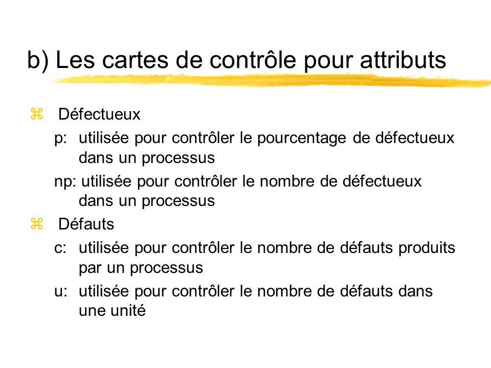 b) Les cartes de contrôle pour attributs zDéfectueux p: utilisée pour contrôler le pourcentage de défectueux dans un processus np: utilisée pour contr