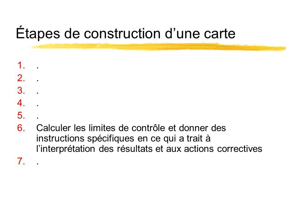 Étapes de construction dune carte 1.. 2.. 3.. 4.. 5.. 6.Calculer les limites de contrôle et donner des instructions spécifiques en ce qui a trait à li