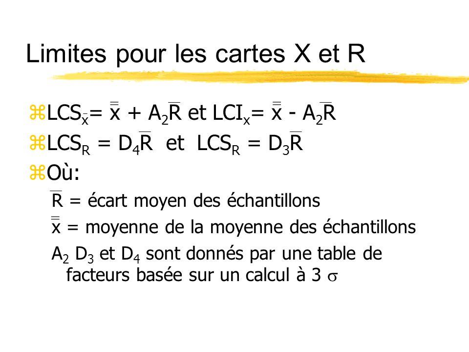 Limites pour les cartes X et R zLCS x = x + A 2 R et LCI x = x - A 2 R zLCS R = D 4 R et LCS R = D 3 R zOù: R = écart moyen des échantillons x = moyen