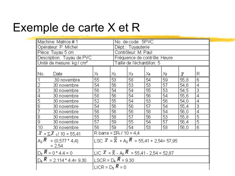Exemple de carte X et R