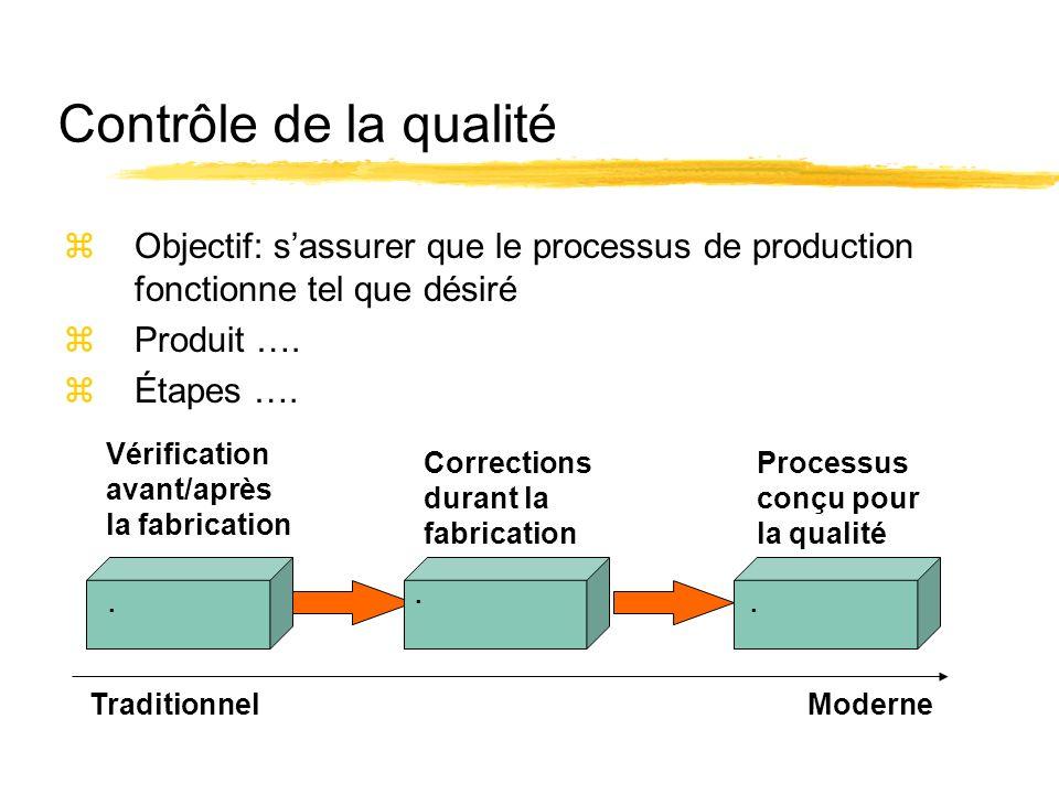 Contrôle de la qualité zObjectif: sassurer que le processus de production fonctionne tel que désiré zProduit …. zÉtapes ….... Vérification avant/après