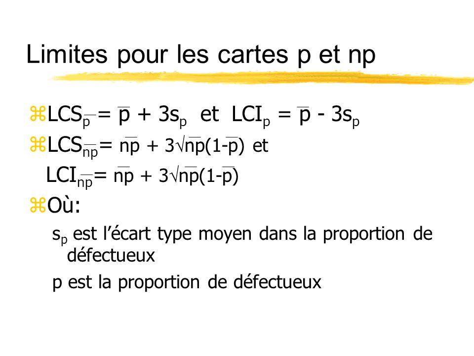 Limites pour les cartes p et np zLCS p = p + 3s p et LCI p = p - 3s p zLCS np = np + 3 np(1-p) et LCI np = np + 3 np(1-p) zOù: s p est lécart type moy