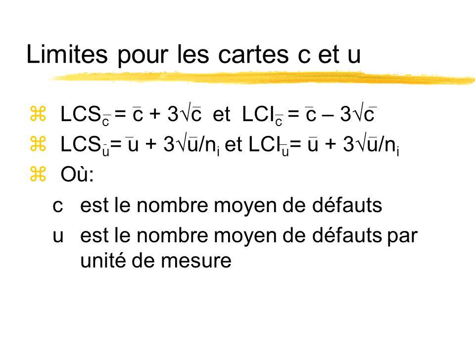 Limites pour les cartes c et u zLCS c = c + 3 c et LCI c = c – 3 c zLCS u = u + 3 u/n i et LCI u = u + 3 u/n i zOù: c est le nombre moyen de défauts u