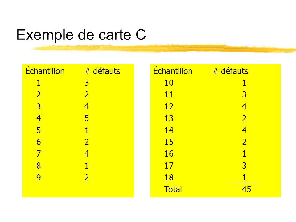 Exemple de carte C Échantillon# défauts 101 113 124 132 144 152 161 173 181 Total45 Échantillon# défauts 132 34 45 51 62 74 81 92