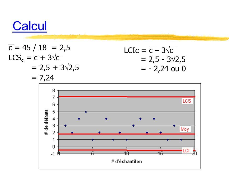 Calcul c = 45 / 18 = 2,5 LCS c = c + 3 c = 2,5 + 3 2,5 = 7,24 LCIc = c – 3 c = 2,5 - 3 2,5 = - 2,24 ou 0